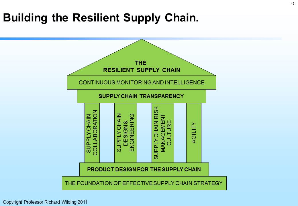 Managing Supply Chain Risk, Vulnerability, Resilience - Prof Richard Wilding